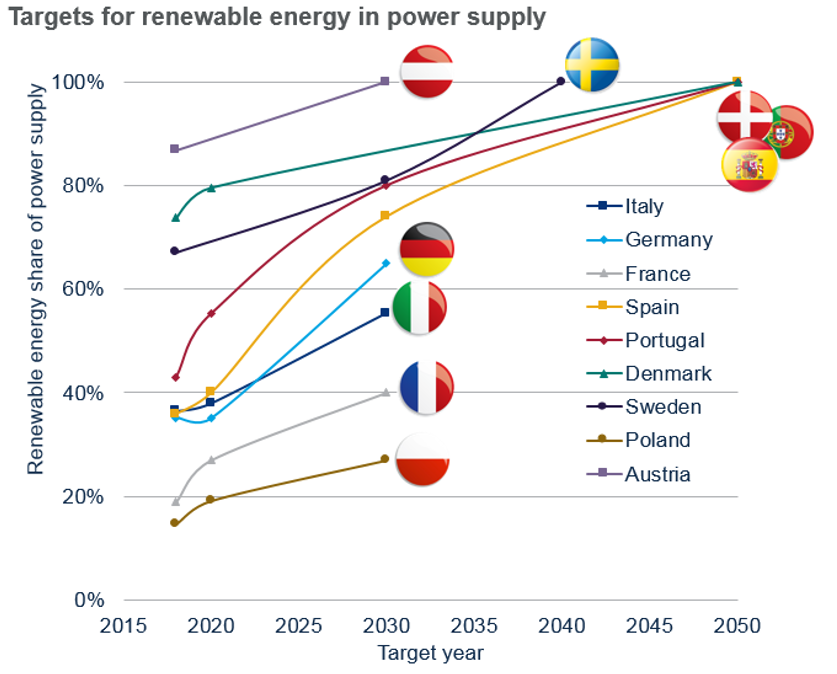 Grafico-1-Solar-europea
