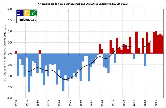 La temperatura mediana de verano en Cataluña ha aumentado 2,5 °C desde 1950